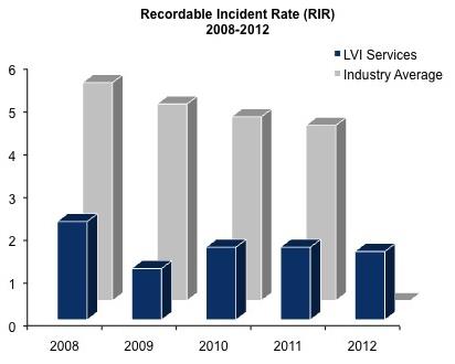 RIR Chart 2008-2012