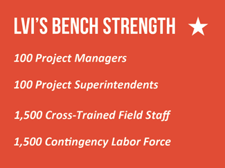 lvi-bench-strength